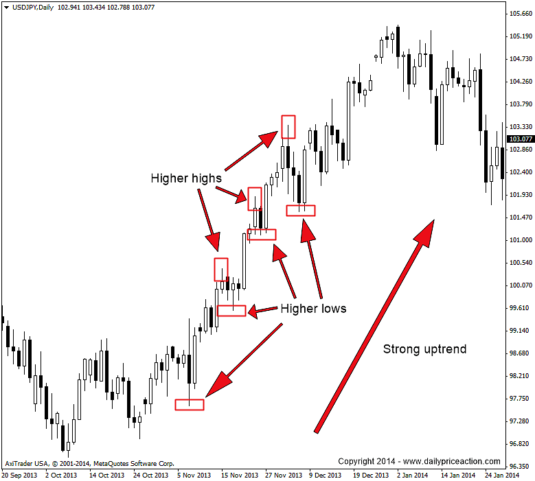Swing highs and lows forex