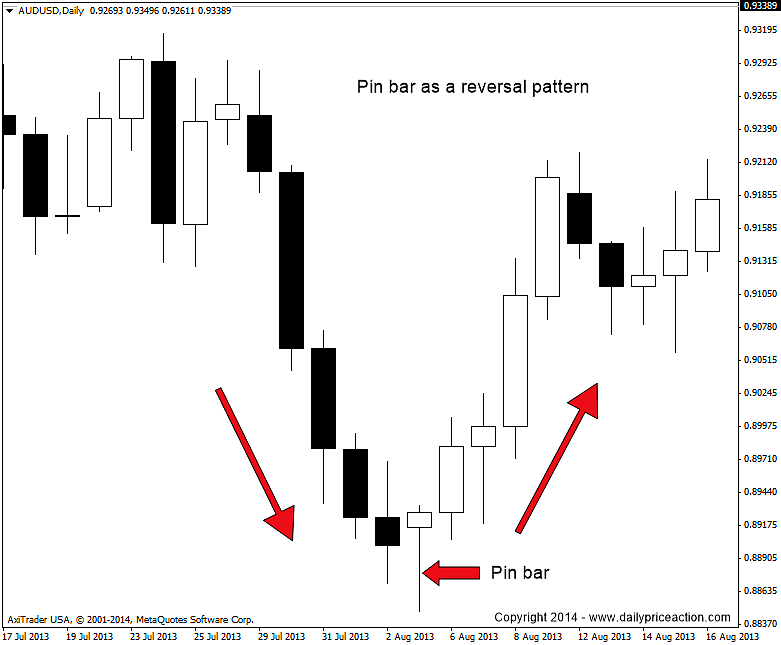 Forex pin bar reversal