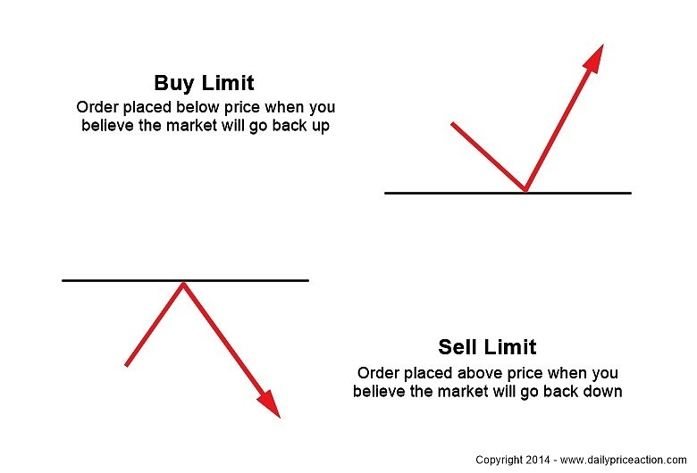 Sell limit order forex trading