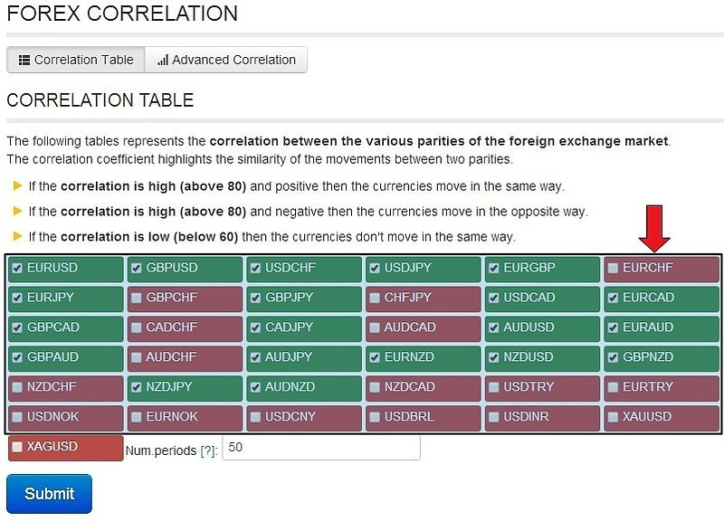 Forex currency correlation table
