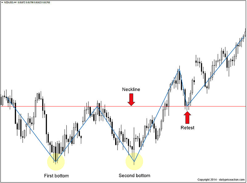 Double top pattern forex