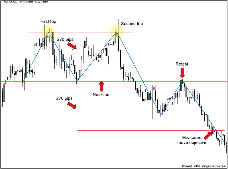 Measured move forex
