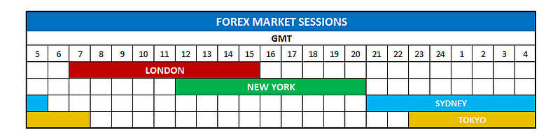 What time does forex market open in sydney