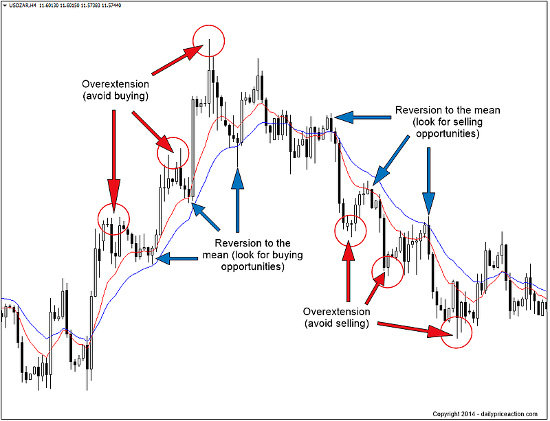 Reversion to the mean forex