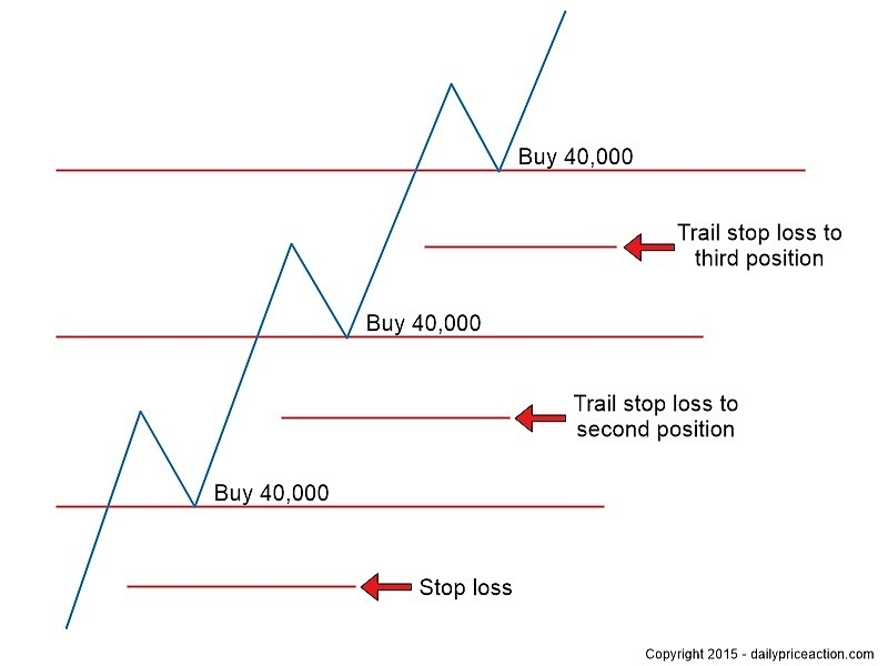 Forex position sizing strategy