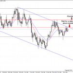 USDCAD descending channel on the daily time frame
