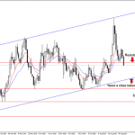EURUSD key levels in focus on the daily time frame