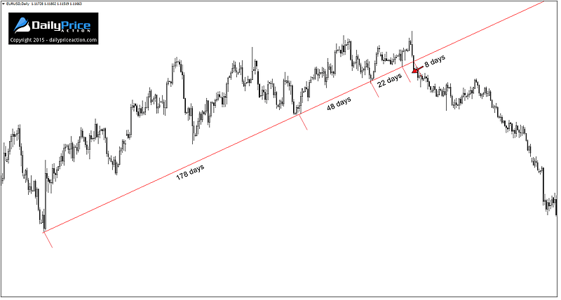 How to determine forex trend direction